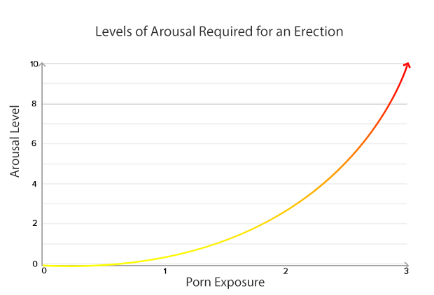 High porn exposure increases the level of arousal needed for an erection