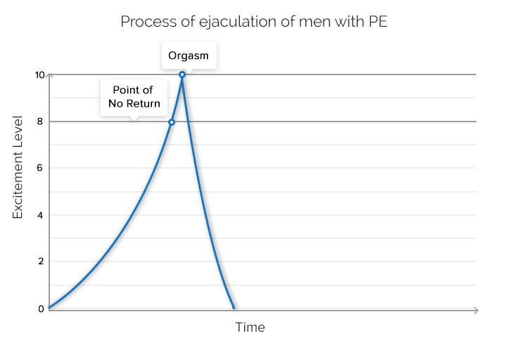 Premature Ejaculation Graph
