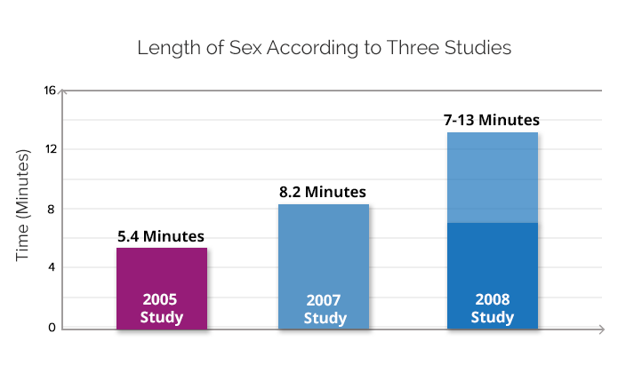 How long does average sex last