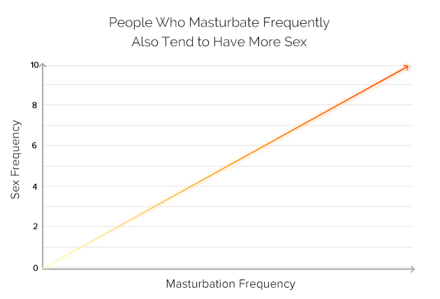 People Who Masturbate Frequently Also Tend to Have More Sex