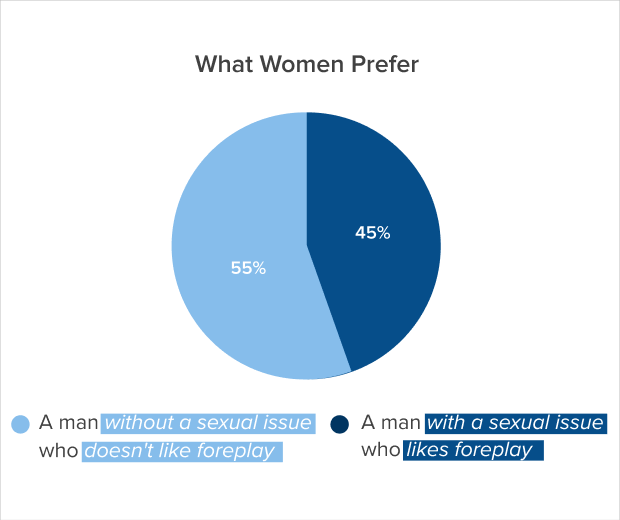 what women prefer no sexual issue or foreplay chart