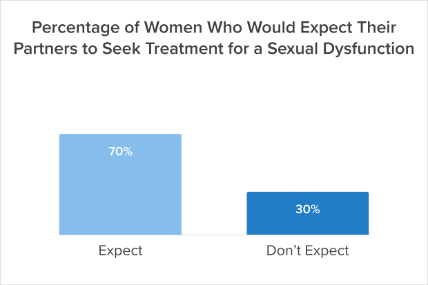 Percentage of women who would expect their partners to seek treatment for a sexual dysfunction