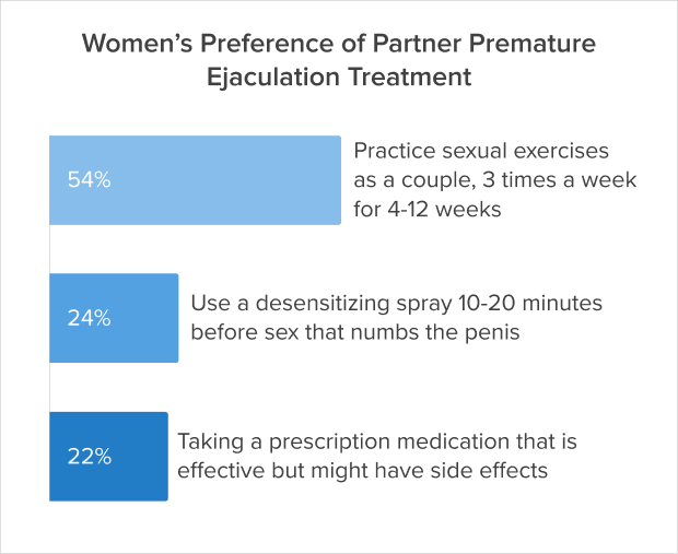 What premature ejaculation women prefer for their partner chart