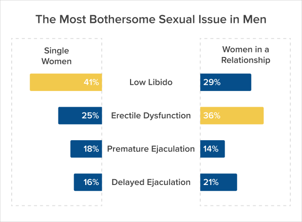 The most bothersome sexual issue in men according to women. single vs. in a relationship.