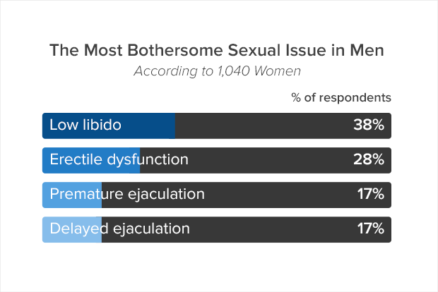 Worst sexual issue in men according to women graph