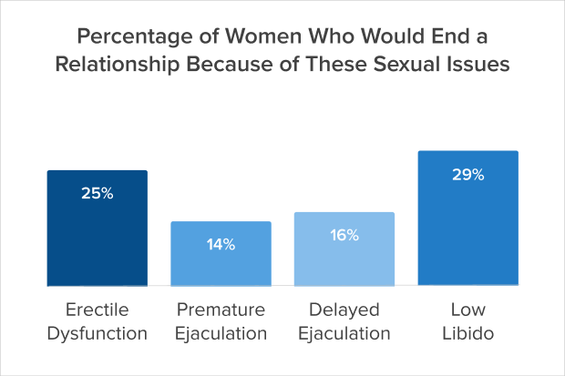 Percentage of women who would en a relationship because of these sexual issues chart
