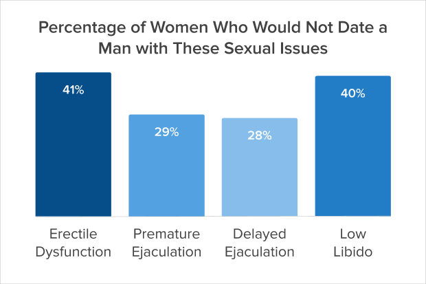 Percentage of women who would not date a man with these sexual issues graph