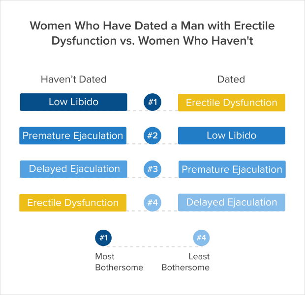Women who have dated a men with erectile dysfunction vs women who haven't
