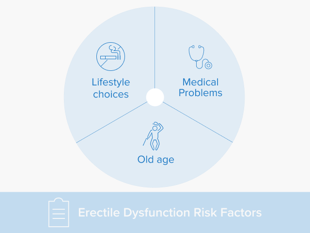 A chart that shows the risk factors for erectile dysfunction