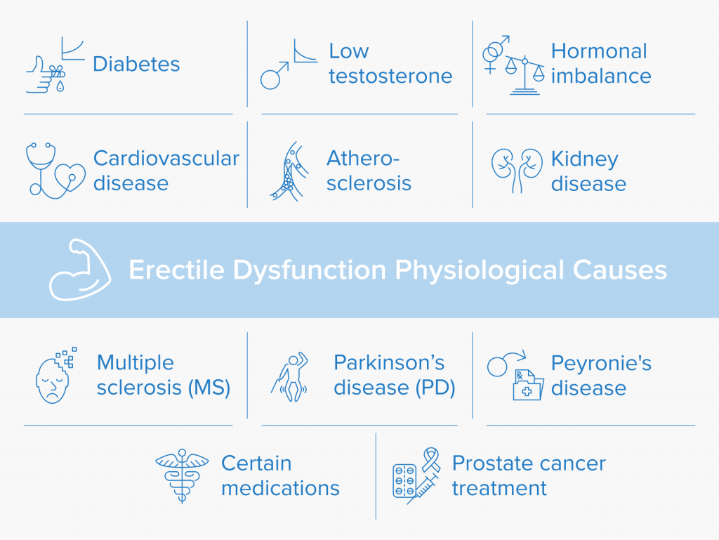 a chart that lists the physiological causes for erectile dysfunction