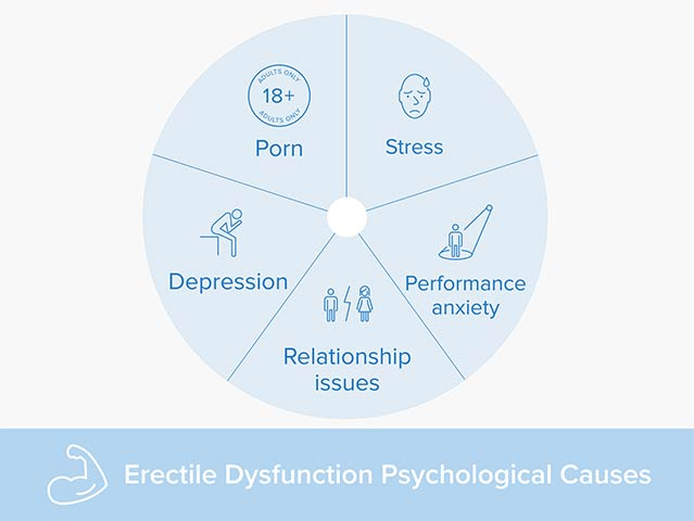 a chart that lists the psychological causes of erectile dysfunction