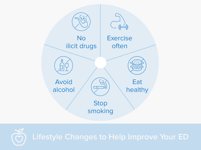 A chart that lists lifestyle changes you can make to improve erectile dysfunction