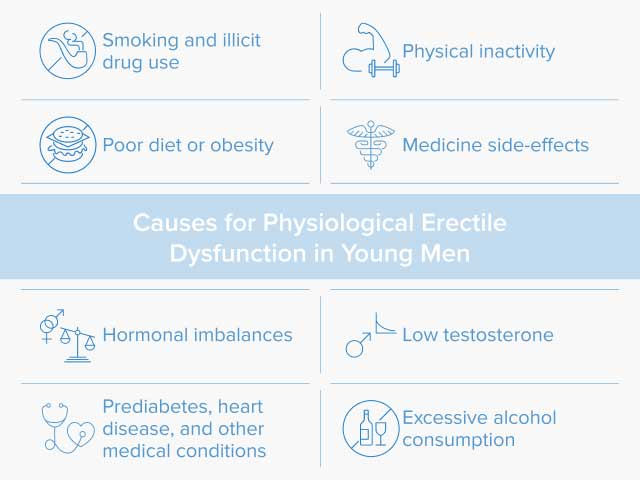 A chart that lists the causes for physiological erectile dysfunction in young men