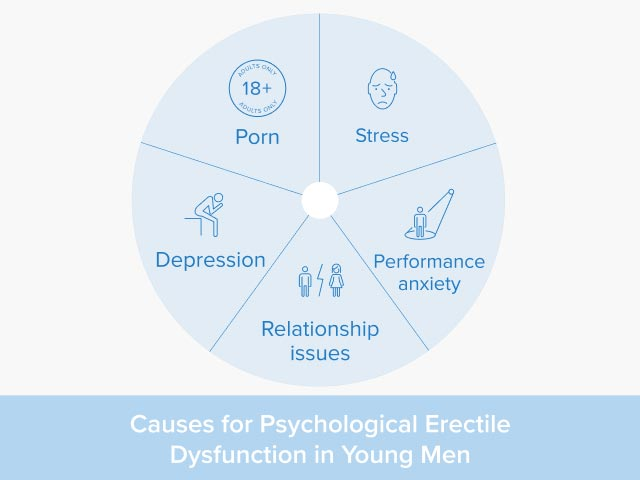 A chart that lists the causes for psychological erectile dysfunction on young men